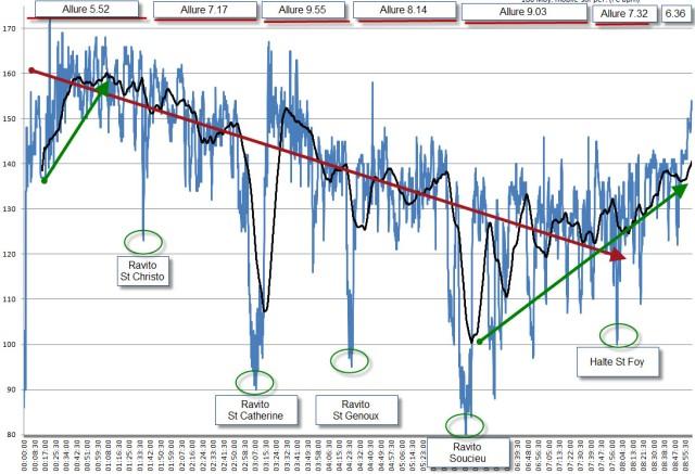 saintélyon 2012 analyse FC v2
