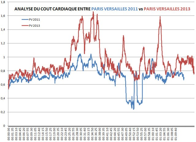cout cardiaque pv 2011 2013