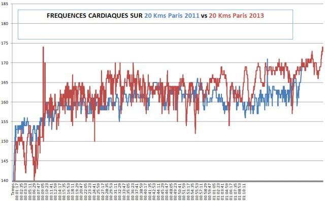 FC 20 kms de PAris comparaisons