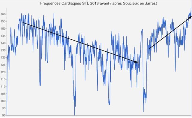 Fréquences Cardiaques STL 2013