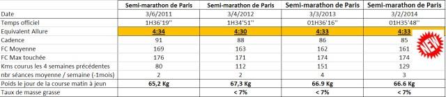 semi de paris synthèse 2014