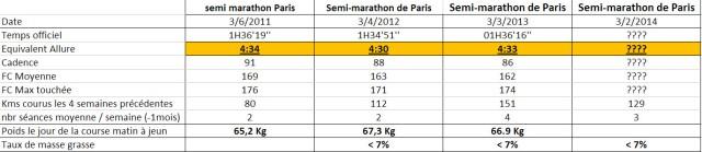 Semi marathon de paris tableau de synthèse