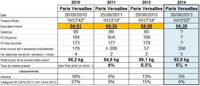 Des stats !!! des chiffres !!!