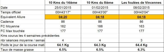 10 kms 2015