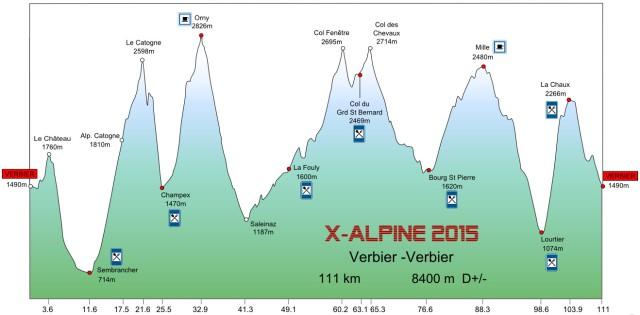 Profil X-Alpine (source site TVSB)