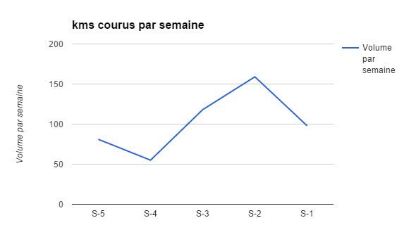 kms courus par semaine prepa stl 2015