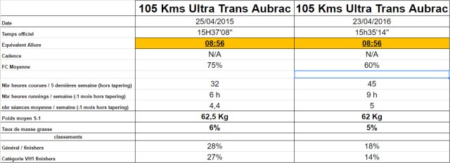 tableau bilan des 2 UTA