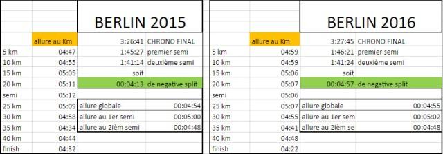 comparaisons-des-allures-2015-2016