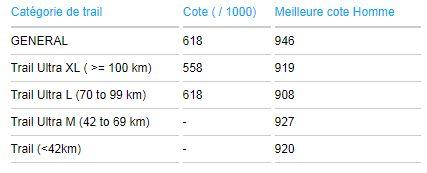 Trail Scores