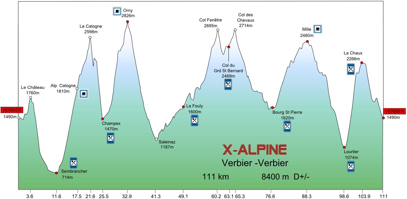 X alpine profil